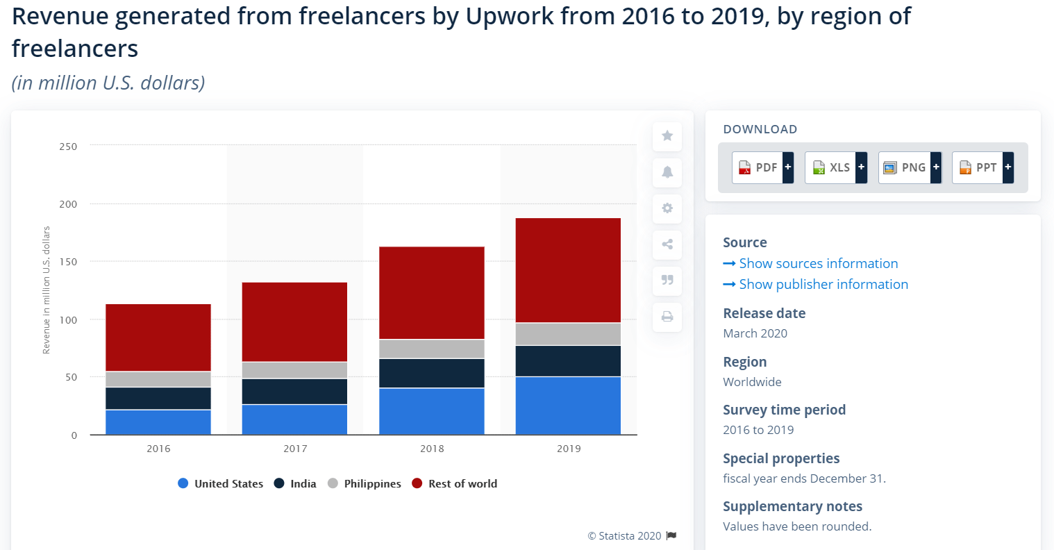 Upwork revenue by statista