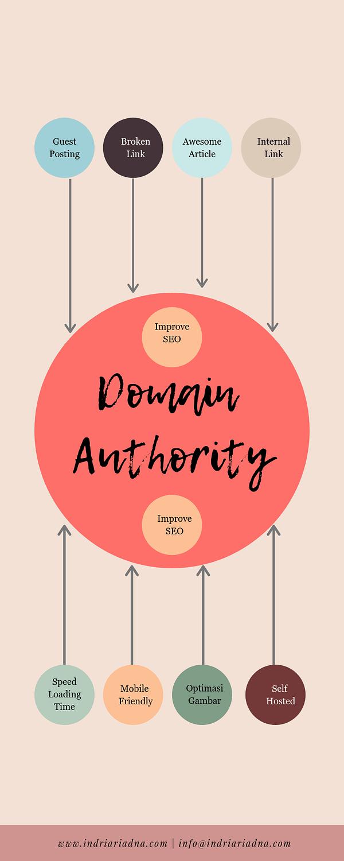 cara menaikkan skor domain authority